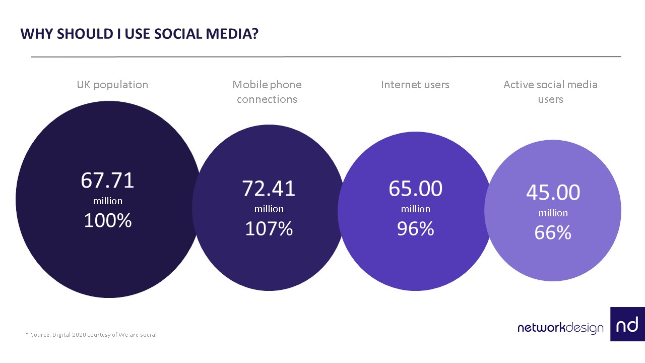 Social media usage in UK in 2020